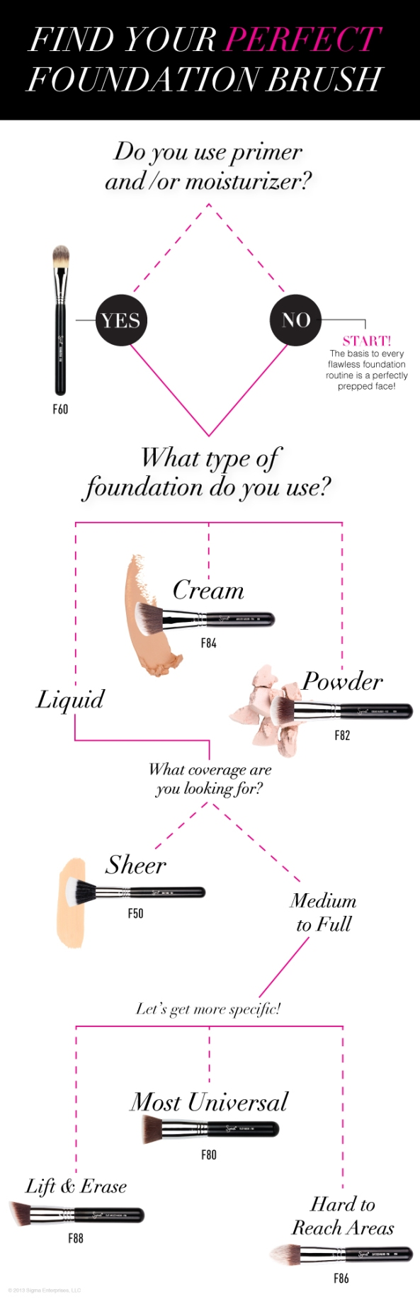 Sigma- Find YOUR Perfect Foundation Brush!